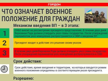 Военное положение в украина
